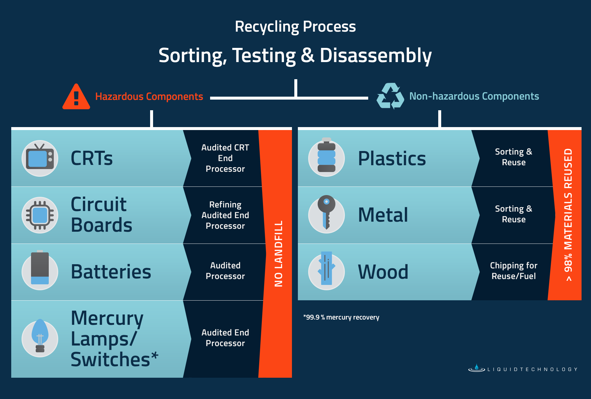 Recycling Process Diagram_revised