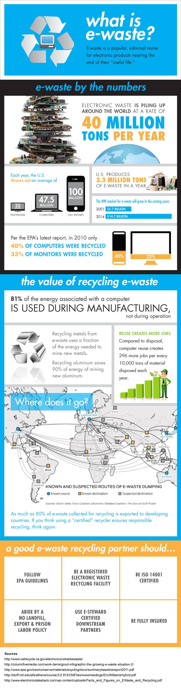 Liquid-Technology-ewaste-infographic-0109