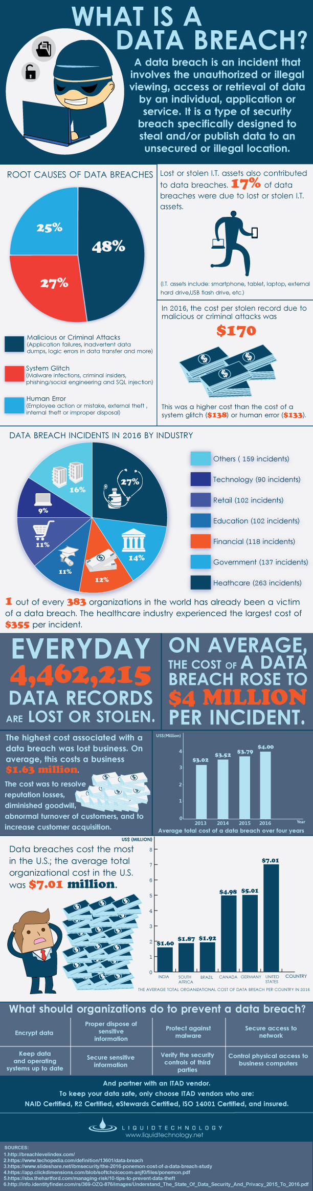 Causes of a Data Breach
