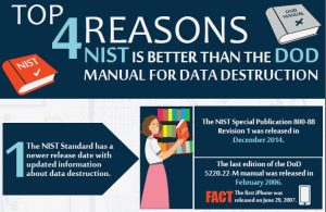 Why NIST is Better Than DOD