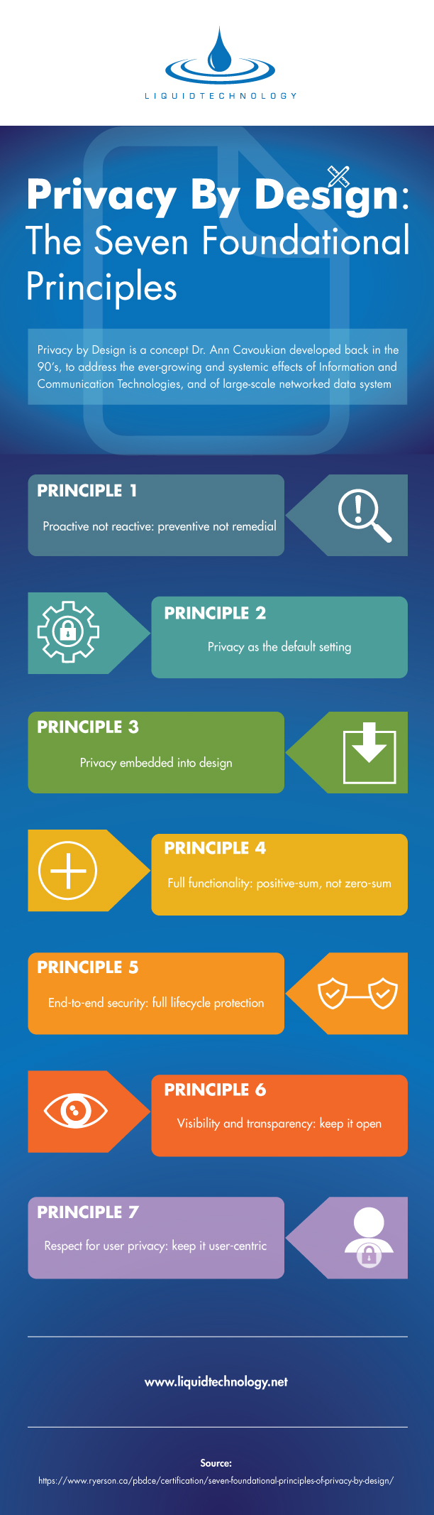 Infographic of the Seven Foundational Principles of Privacy By Design