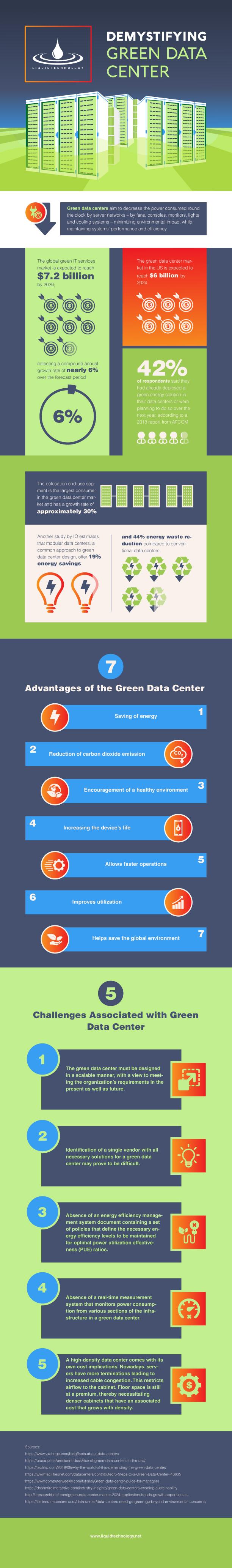 Demystifying Green Data Center Infographcue