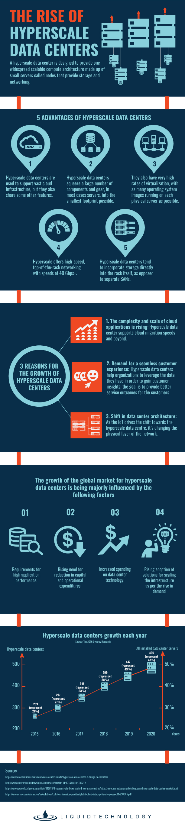 The Rise of Hyperscale Data Centers