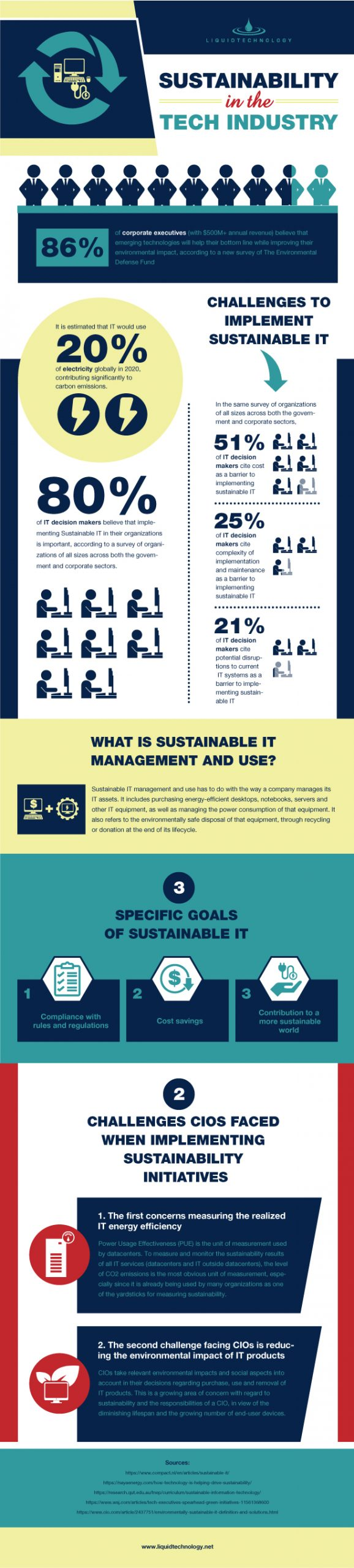 Sustainability in the Tech Industry