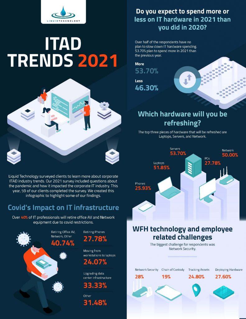 ITAD Trends 2021 Infographic